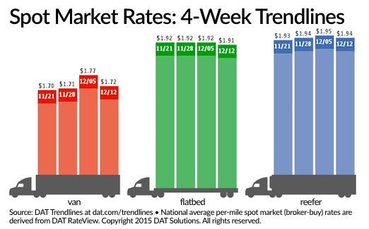 Spot Freight Rates Lose Momentum Following Recent Improvements