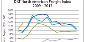 Spot Freight Index Shows Unusual Strength in January