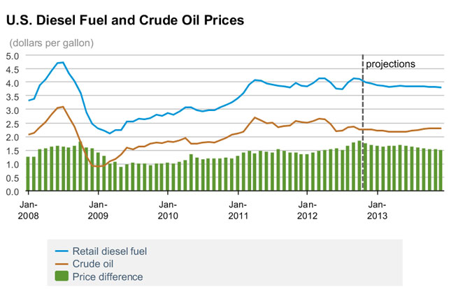 DOE Report Predicts Oil, Diesel Price Average to Stay Nearly the Same