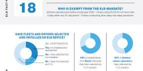 Survey: Owner-Operators More Unprepared for ELD Deadline Than Fleets