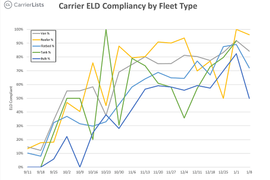 Survey: Regional Small Fleets Slower to Comply With ELD Mandate