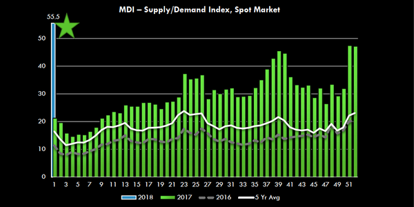 Truckstop.com's Market Demand Index hit a record high the first week of 2018.