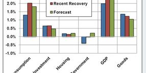 Slow Economic Growth Likely to Continue; Fed Policy Big Unknown