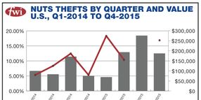 Report: Cargo Thieves 'Nuts' About Nuts