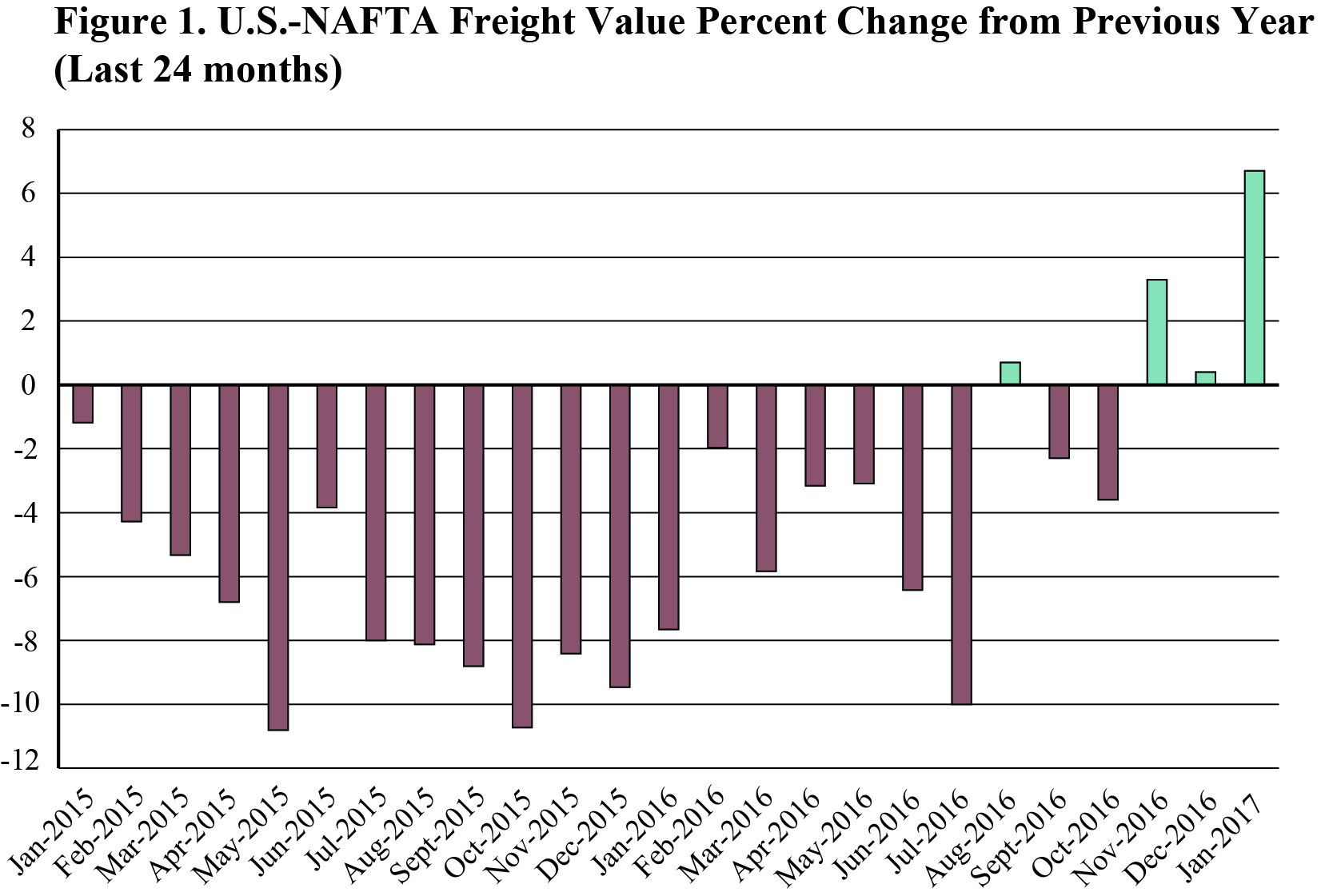 Cross-Border Freight Value Up for Third Straight Month