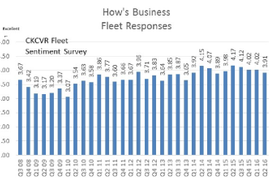 Fleets: No 'Doom and Gloom' Over Slowing Environment