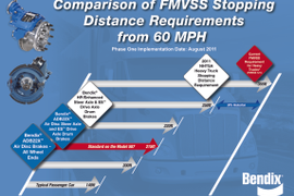 Bendix Warns About Friction and Shorter Stopping Distance Technology