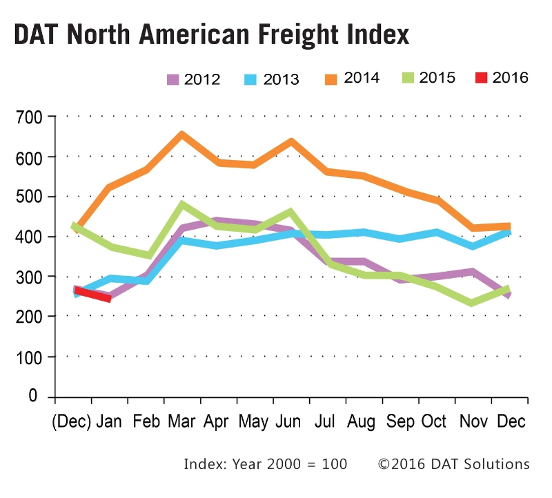 Spot Market Truckload Rates Continue to Fall