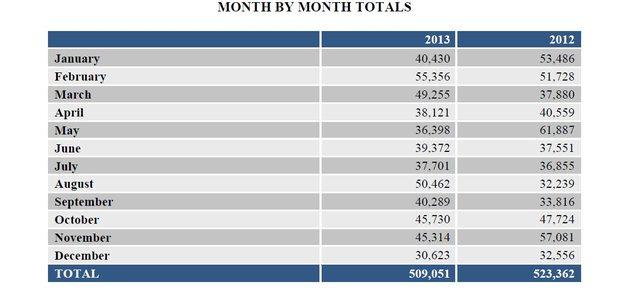 Economic Watch: 2013 Job Cuts Lowest Since 1997