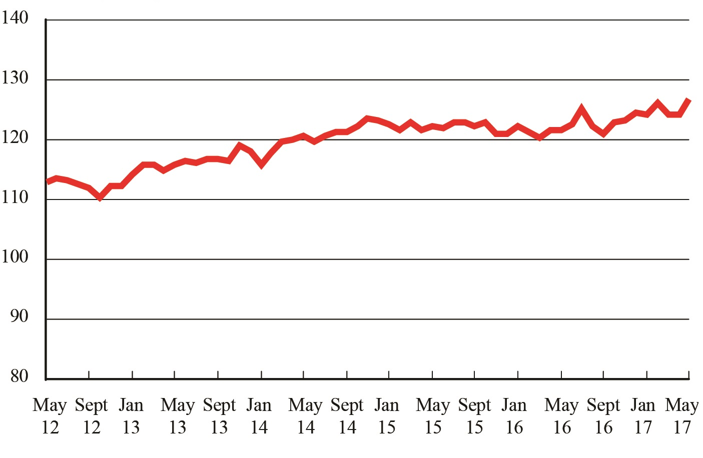For-Hire Freight Rebounds, Hits New Record High
