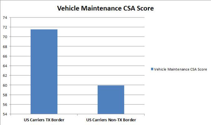 Enforcement Hot Zones Affect National CSA Scores
