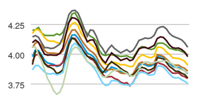 Average Diesel Cost Fails to Advance for 11th Straight Week