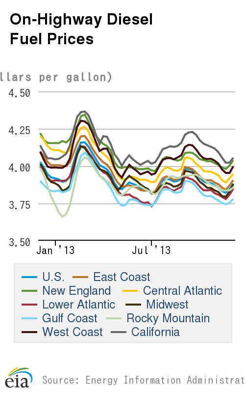 Fuel Costs Fall Slightly From Last Week, Oil Near One-Month High