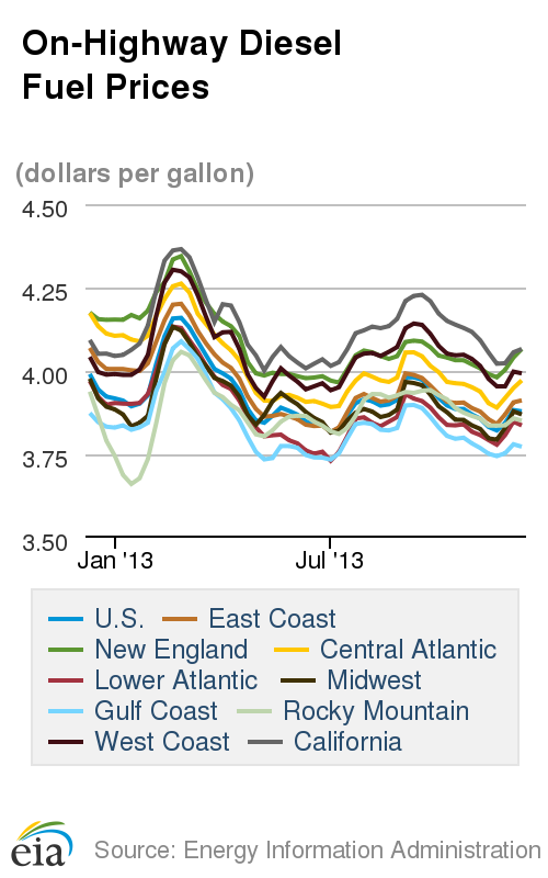 Average Diesel Cost Down for Second Straight Week, Oil Slightly Higher