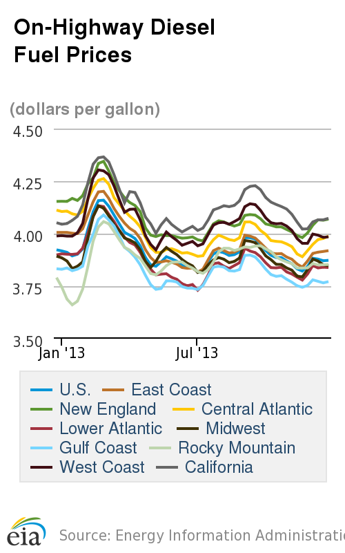 Average Diesel and Gasoline Prices Move Higher After Brief Drops