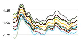 Average Diesel Cost Falls Following Three Weekly Hikes