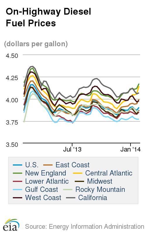 Diesel Cost Highest Since September, Prices Skyrocket in Northeast