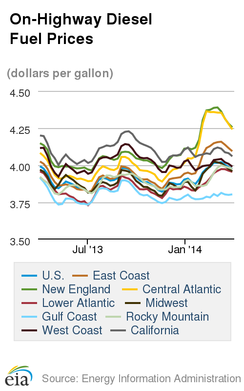 Diesel Cost Falls for Third Week, Gasoline Posts Eighth Straight Increase