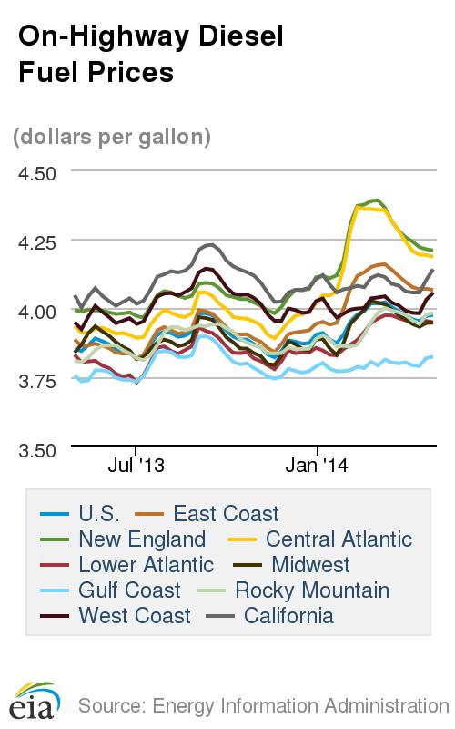 Diesel, Gasoline Prices Continue Surging