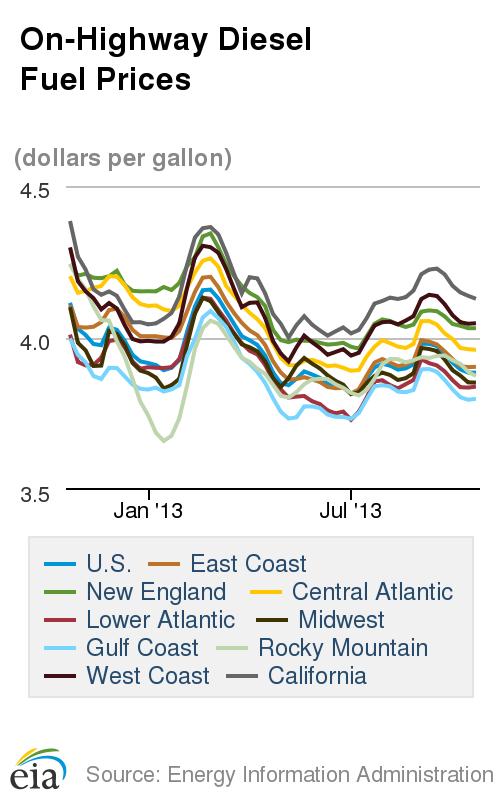 Diesel Prices Stable as Oil Falls Below $100