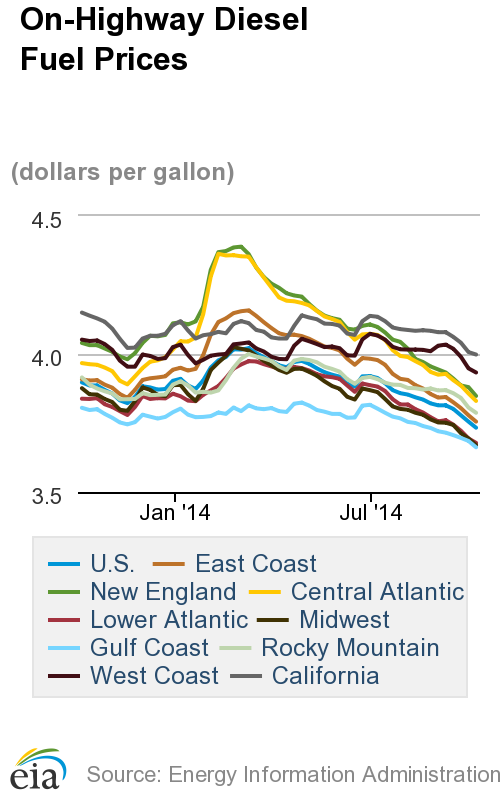 Diesel Prices Continue to Fall