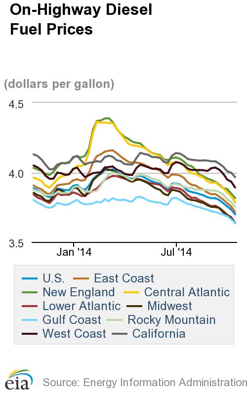 Average Diesel Price Moves Lower Again as Oil Plummets