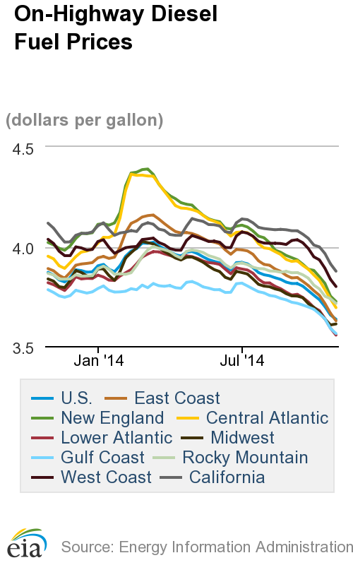 Average Diesel Price Lowest Since February 2011