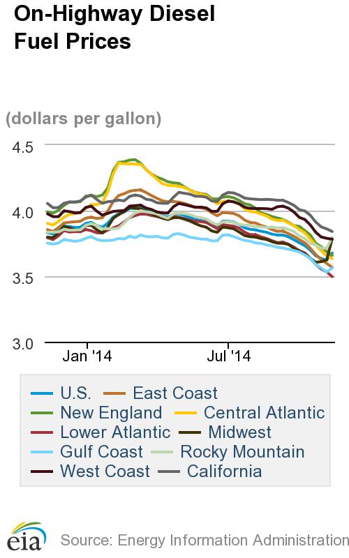 Diesel Prices Rise, Midwest Region Skyrockets