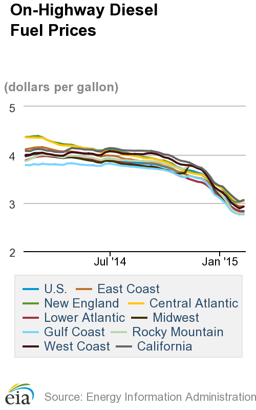 Average Diesel Price Posts First Weekly Gain Since November