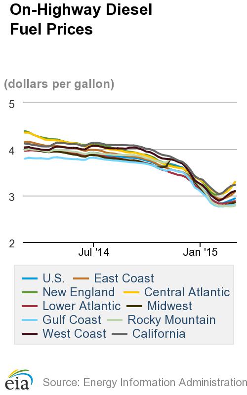 Average Diesel Price Increases Again Since Hitting 5-Year Low