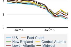 Diesel Prices Post First Jump in 6 Weeks