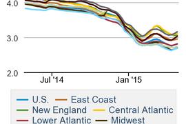 Diesel Price Rises for Second Straight Week