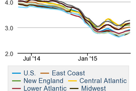 Average Diesel Price Moves Higher for Fifth Straight Week
