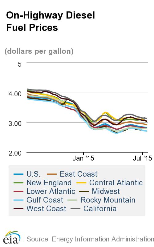 Gasoline Bucks Trend of Dropping Diesel, Oil Prices