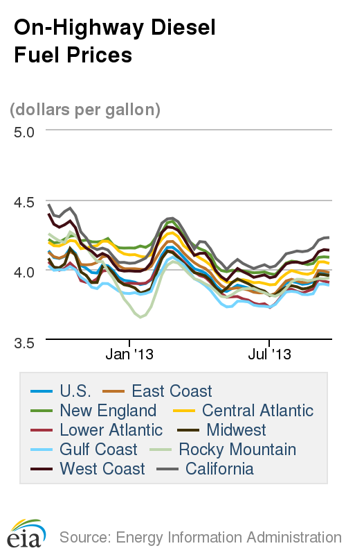 Fuel and Oil Prices Decline Over Last Week