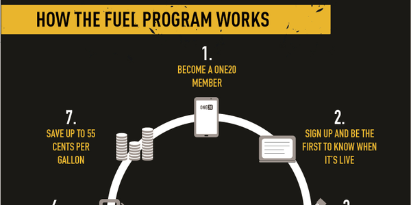 One20 members will have access to fuel discounts as high as 55 cents per gallon at more than...