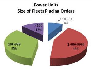 Survey: More Larger Fleets Planning Larger Equipment Orders