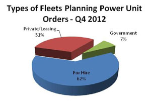 Fleet Survey Indicates Increase in Planned Order Activity