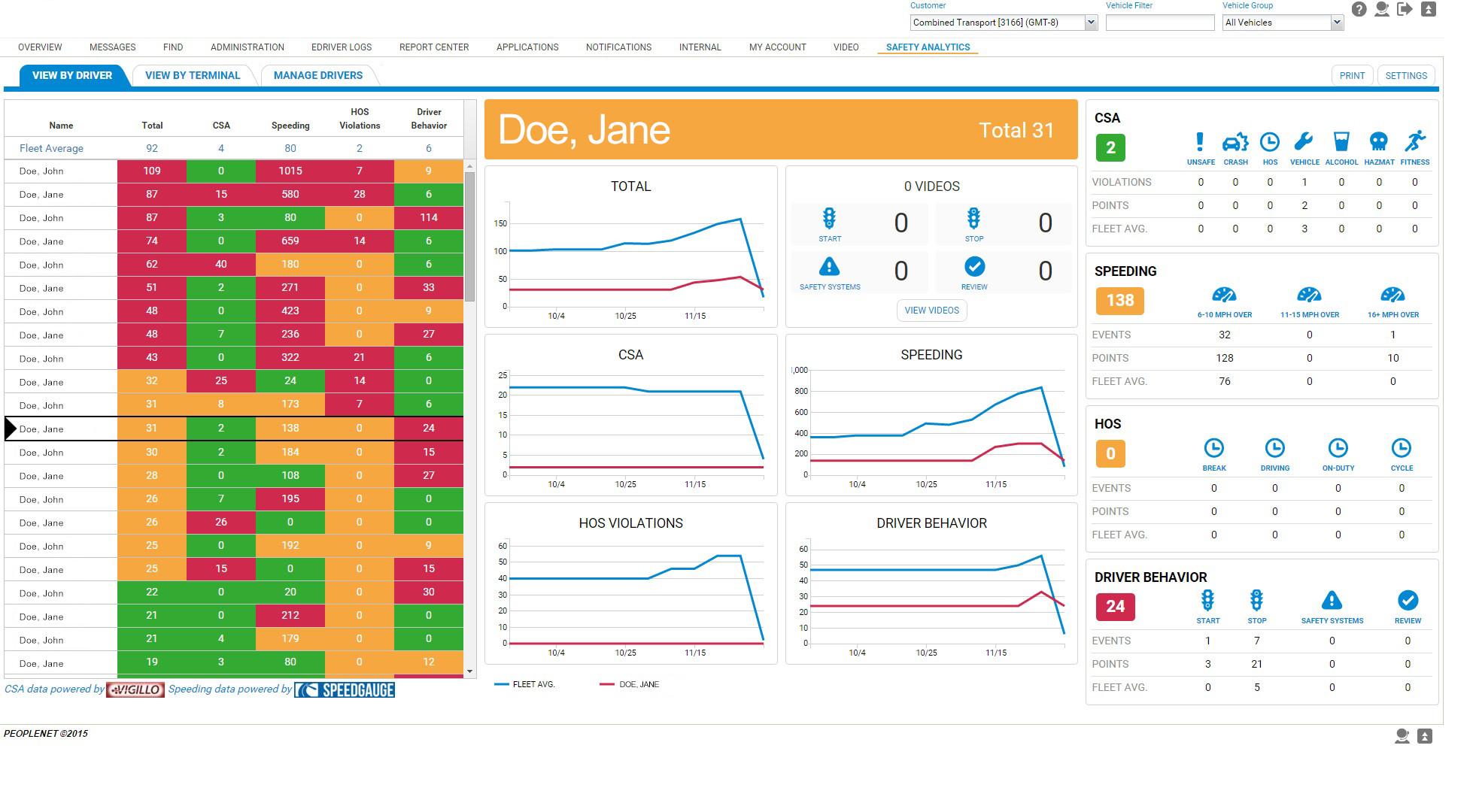 PeopleNet Selects Vigillo as CSA Data Provider