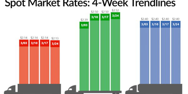 Flatbed spot freight rates were up last week while reefer spot rates remained unchainged....