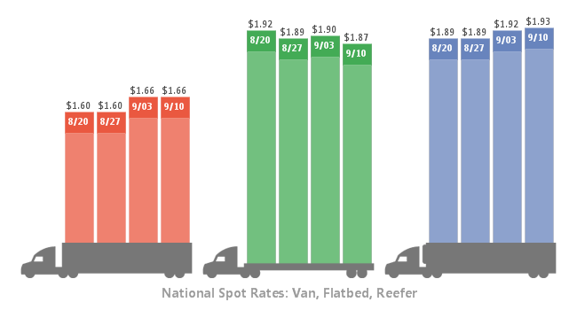 Spot Rates Improve Little Over Past Week, Month