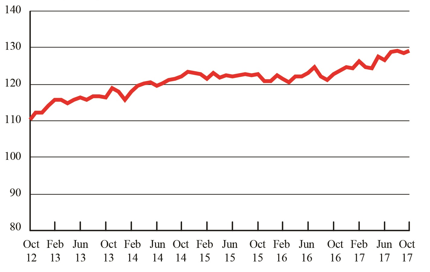 For-Hire Freight Level Hits Third Record High in Past Four Months