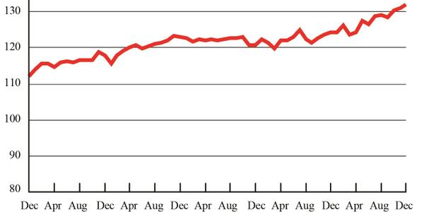 Freight Transportation Services Index, December 2012 - December 2017. Credit: U.S. DOT