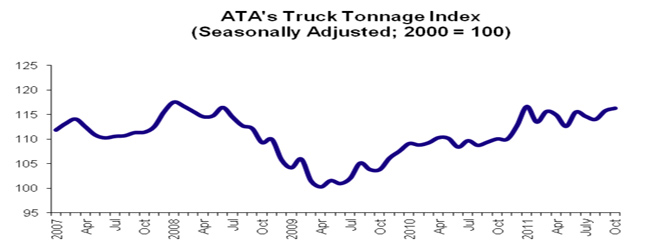 October's tonnage reading was just 4.4% below the index's all-time high in January 2005.