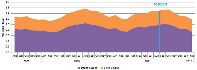 The Global Port Tracker report predicts October will be the busiest shipping month for 2011.