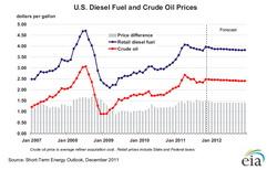 EIA's Short-Term Energy Outlook says Diesel Steady Through 2012
