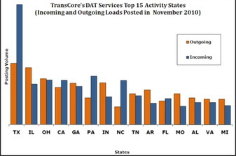 TransCore DAT Services Top 15 Activity States, November 2010
