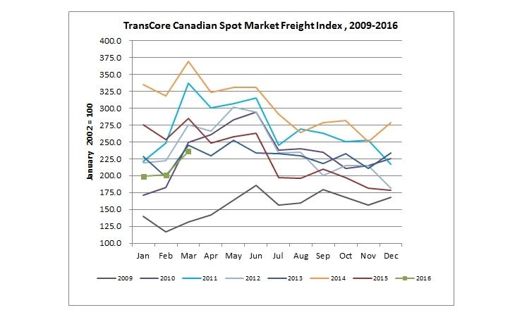 U.S. Spot Freight Rates Decline, Canadian Spot Market Improves