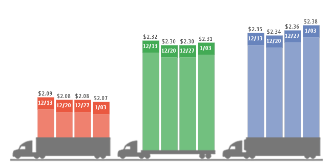 Spot Reefer, Flatbed Rates Rise as 2014 Ends, New Year Begins