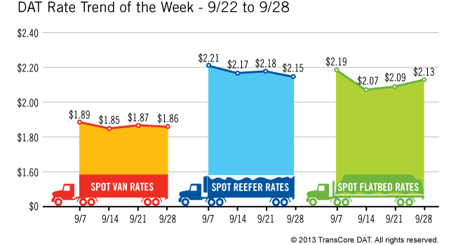 Spot Market Rates Fall for Vans and Reefers, Flatbeds Recovering